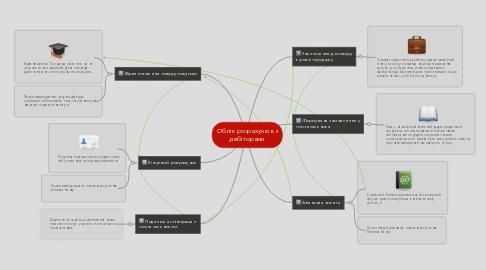 Mind Map: Облік розрахунків з дебіторами