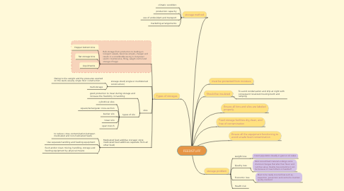 Mind Map: FEEDSTUFF