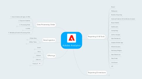 Mind Map: Adobe Analytics
