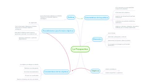 Mind Map: La Prospectiva