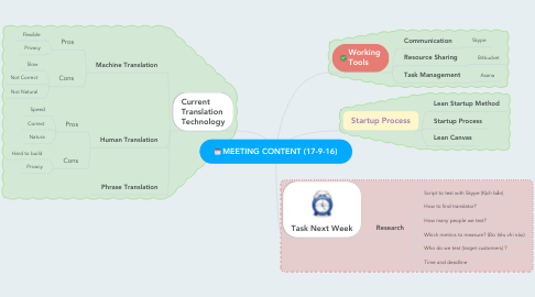 Mind Map: MEETING CONTENT (17-9-16)