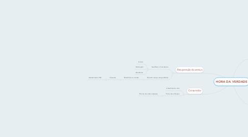 Mind Map: HORA DA VERDADE