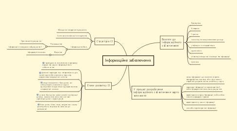 Mind Map: Інформаційне забезпечення