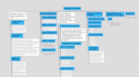Mind Map: PEDAGOGÍA Y EDUCACIÓN.