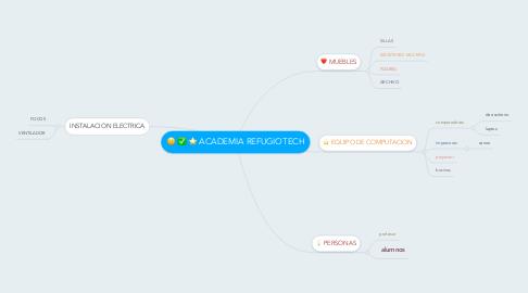 Mind Map: ACADEMIA REFUGIOTECH