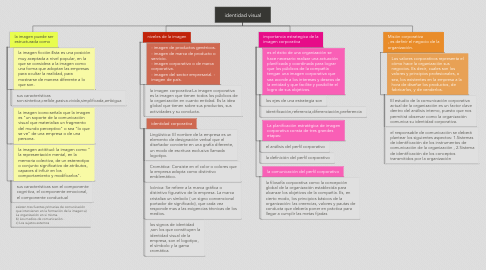 Mind Map: identidad visual