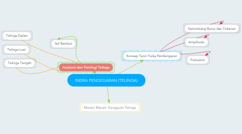 Mind Map: INDRA PENDEGARAN (TELINGA)