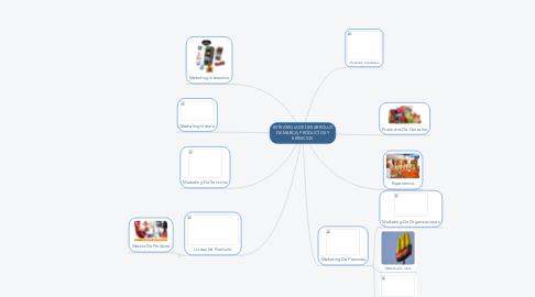 Mind Map: ESTRATEGIA DE DESARROLLO DE MARCA, PRODUCTOS Y SERVICIOS