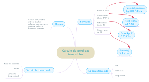 Mind Map: Cálculo de pérdidas insensibles