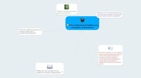 Mind Map: Los elementos de Estado y sus principales caracteristicas