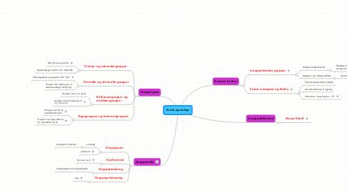 Mind Map: Social psykologi
