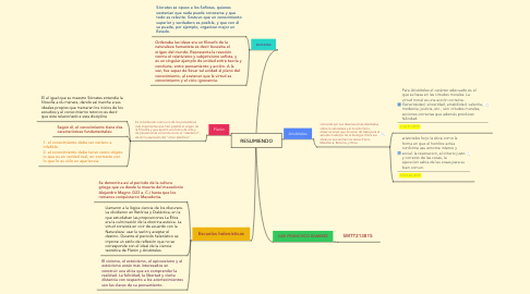 Mind Map: RESUMIENDO