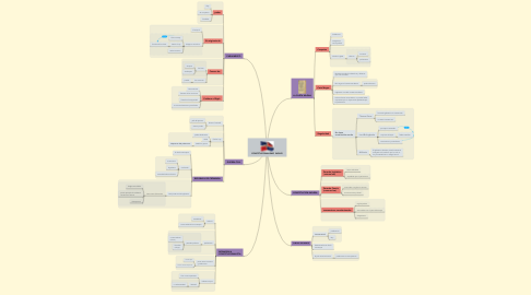 Mind Map: CONSTITUCIONALISMO INGLES