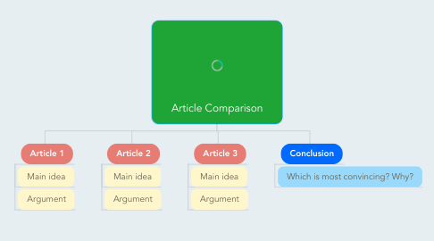 Mind Map: Article Comparison