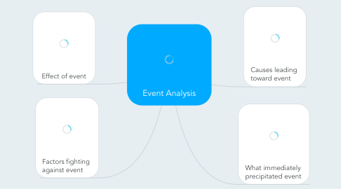 Mind Map: Event Analysis