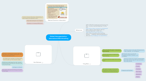 Mind Map: Global Homogenization: International Benchmarking