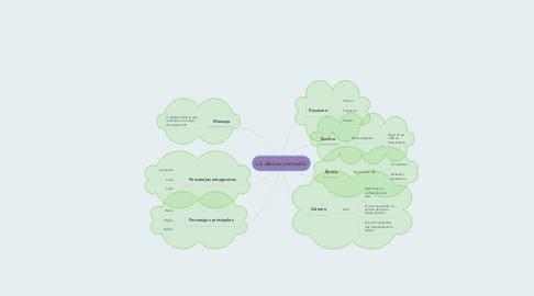 Mind Map: La divina comedia