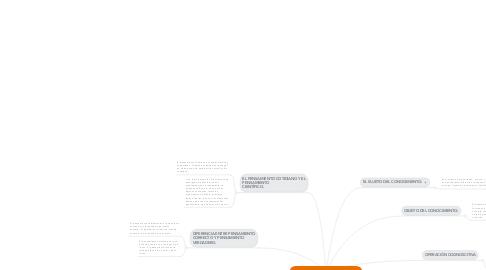 Mind Map: Elementos del conocimiento