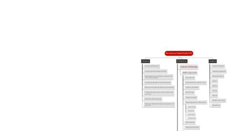 Mind Map: Rmit.edu.au Digital Media KPIs
