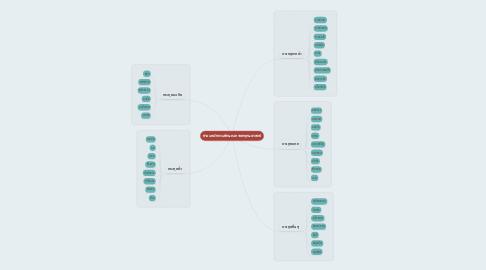 Mind Map: จำแนกผักตามลักษณะทางพฤกษศาสตร์
