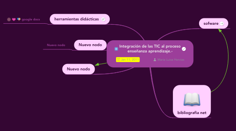Mind Map: Integración de las TIC al proceso enseñanza aprendizaje.-