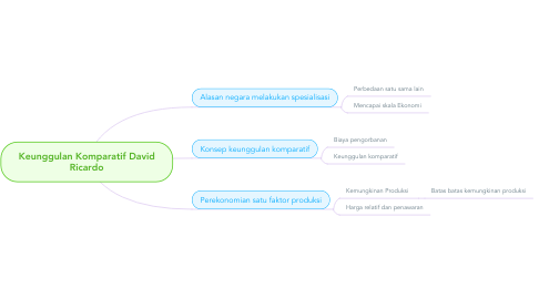 Mind Map: Keunggulan Komparatif David Ricardo