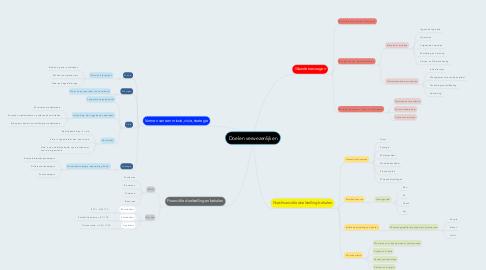 Mind Map: Doelen verwezenlijken
