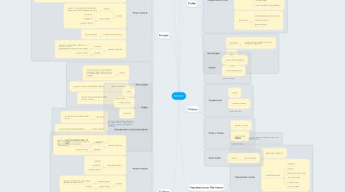 Mind Map: Каталог