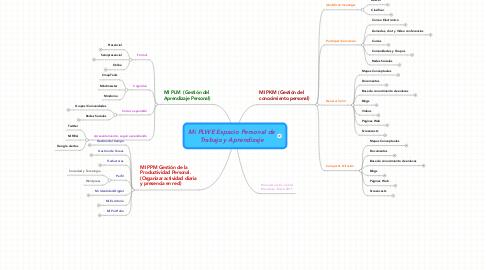 Mind Map: Mi PLWE Espacio Personal de Trabajo y Aprendizaje