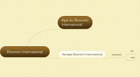 Mind Map: Ekonomi Internasional