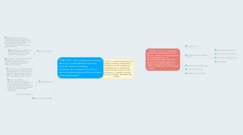 Mind Map: Баланс— система показників, які характеризують виробництво та розподіл суспільного продукту в галузевому розрізі, міжгалузеві виробничі зв'язки, використання матеріальних і трудових ресурсів, створення і розподіл національного доходу.