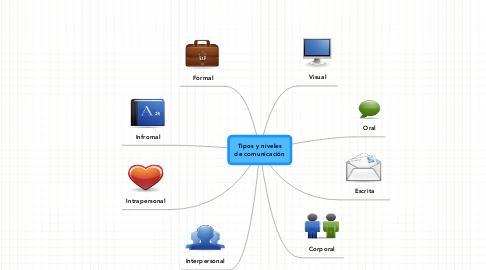 Mind Map: Tipos y niveles de comunicación