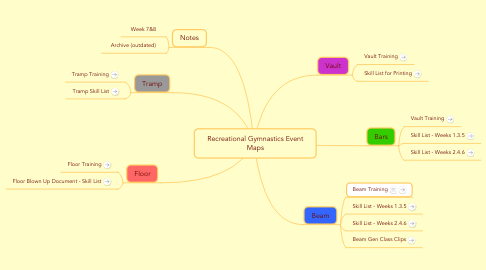 Mind Map: Recreational Gymnastics Event Maps