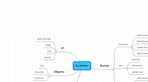 Mind Map: DocIntern