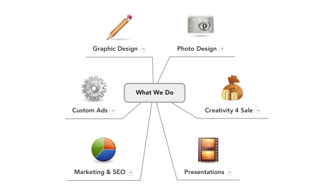 Mind Map: What We Do