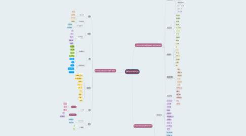Mind Map: ประเภทของผัก