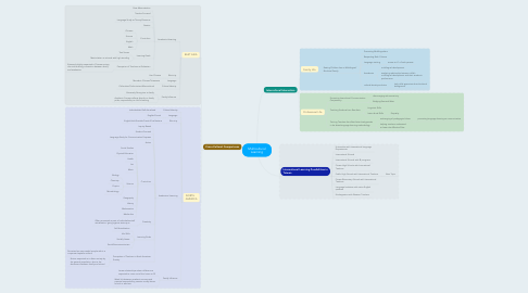 Mind Map: Multicultural Learning