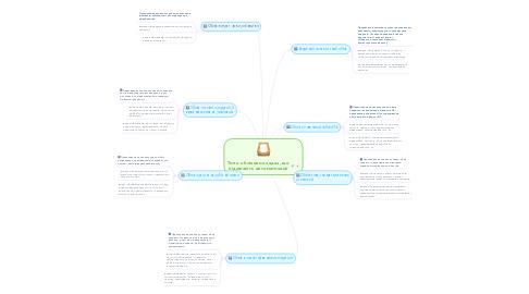 Mind Map: Типи облікових задач, що підлягають автоматизації