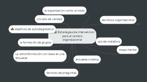 Mind Map: Estrategias de intervencion para el cambio organizacional