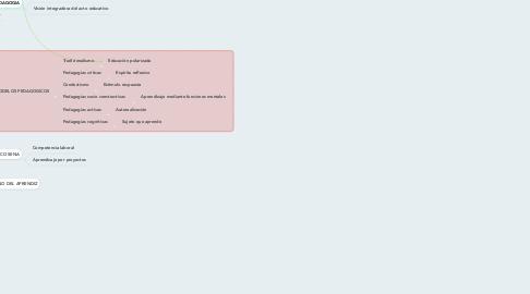 Mind Map: APROXIMACIONES PARA SITUAR UN PROCESO PEDAGÓGICO EN CONTEXTO