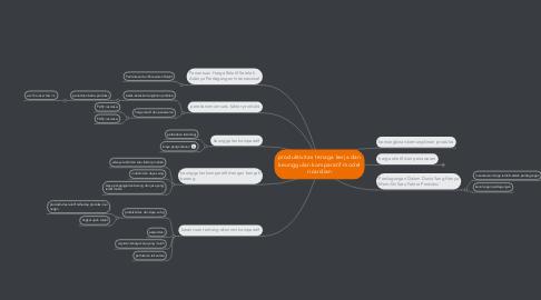 Mind Map: produktivitas tenaga kerja dan keunggulan komparatif model ricardian