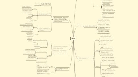 Mind Map: Налоги