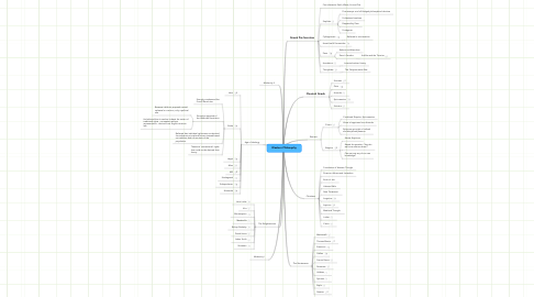 Mind Map: Western Philosophy