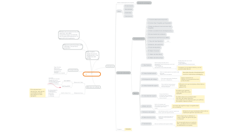 Mind Map: Valor agregado