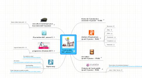 Mind Map: l'accès public #AP_autrans11