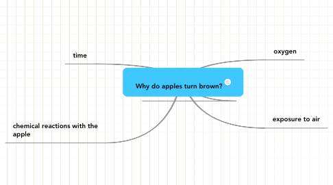 Mind Map: Why do apples turn brown?