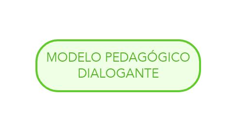 Mind Map: MODELO PEDAGÓGICO DIALOGANTE
