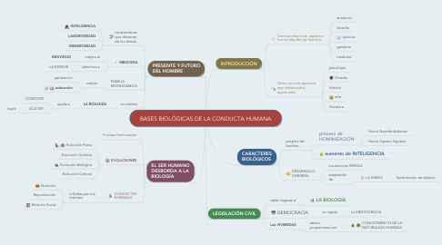 Mind Map: BASES BIOLÓGICAS DE LA CONDUCTA HUMANA