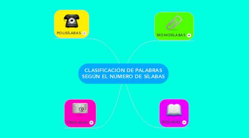 Mind Map: CLASIFICACIÓN DE PALABRAS SEGÚN EL NÚMERO DE SÍLABAS