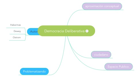 Mind Map: Democracia Deliberativa